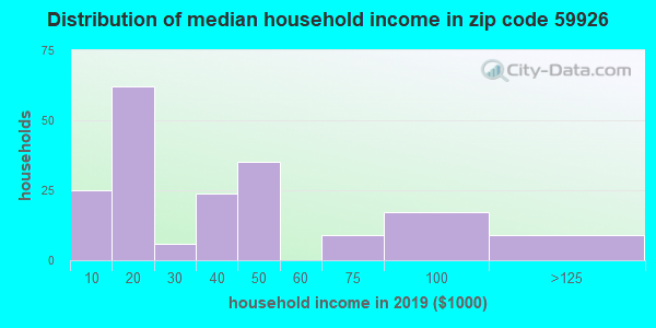 Zip code 59926 household income distribution in 2009
