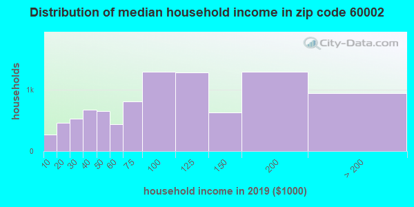 Zip code 60002 household income distribution in 2009