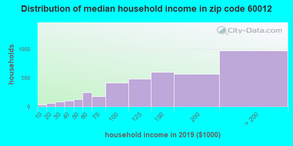 Zip code 60012 household income distribution in 2009