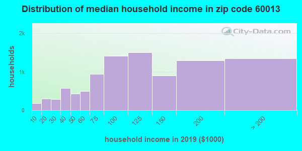 Zip code 60013 household income distribution in 2009