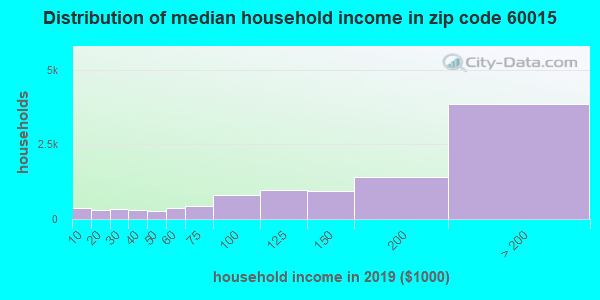 Zip code 60015 household income distribution in 2009
