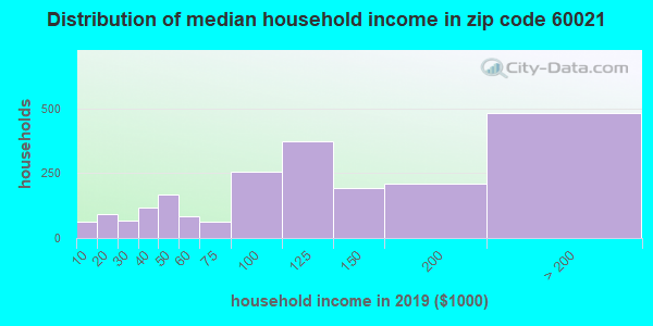Zip code 60021 household income distribution in 2009