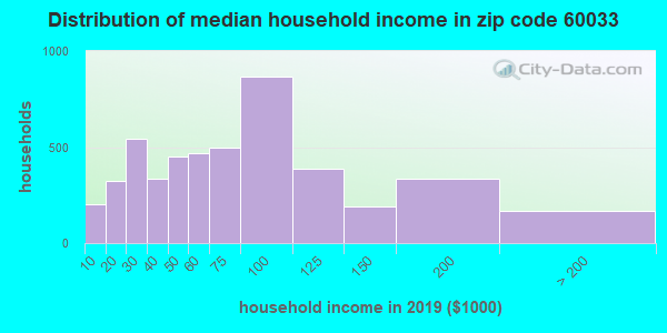 Zip code 60033 household income distribution in 2009