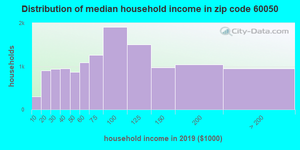 Zip code 60050 household income distribution in 2009