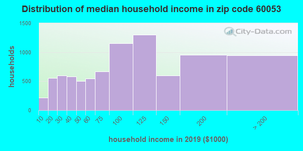 Zip code 60053 household income distribution in 2009