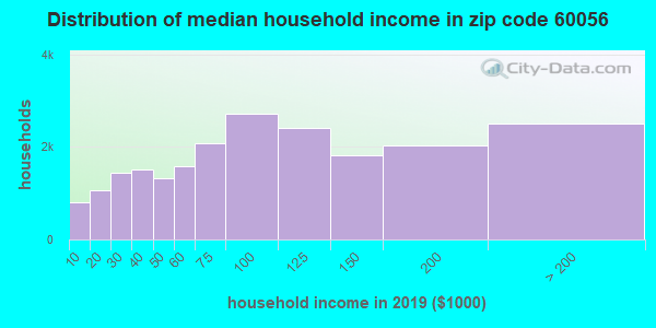 Zip code 60056 household income distribution in 2009