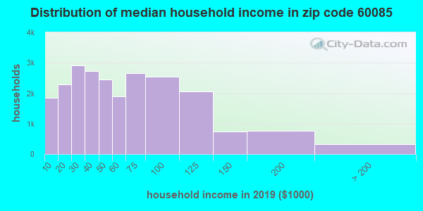 Zip code 60085 household income distribution in 2009