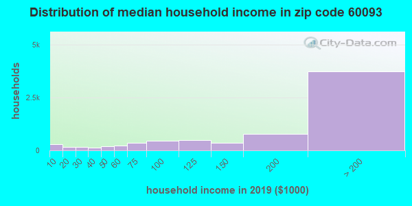 Zip code 60093 household income distribution in 2009