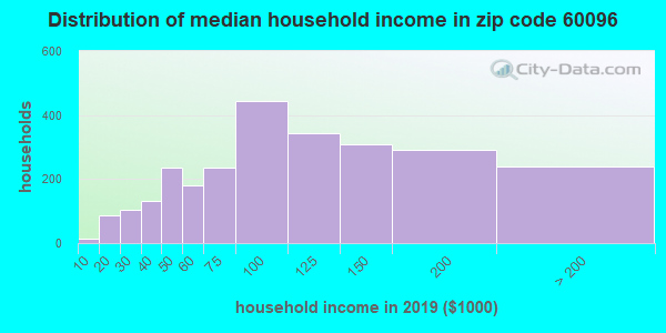 Zip code 60096 household income distribution in 2009