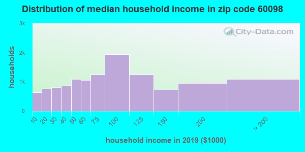 Zip code 60098 household income distribution in 2013
