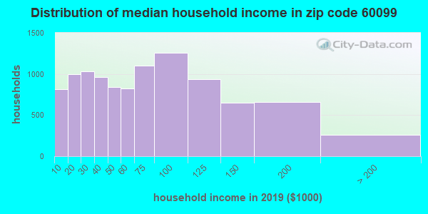Zip code 60099 household income distribution in 2009