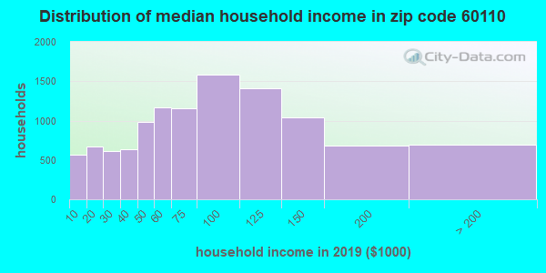 Zip code 60110 household income distribution in 2015