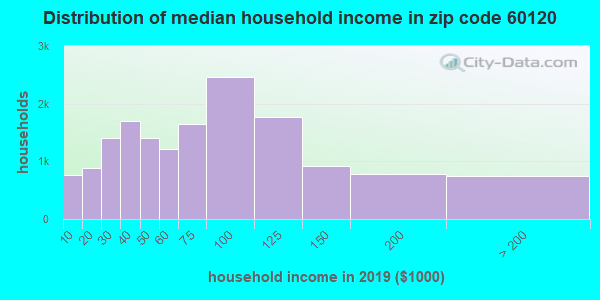 Zip code 60120 household income distribution in 2009