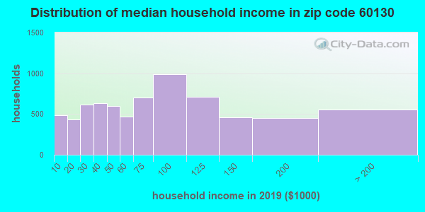 Zip code 60130 household income distribution in 2009