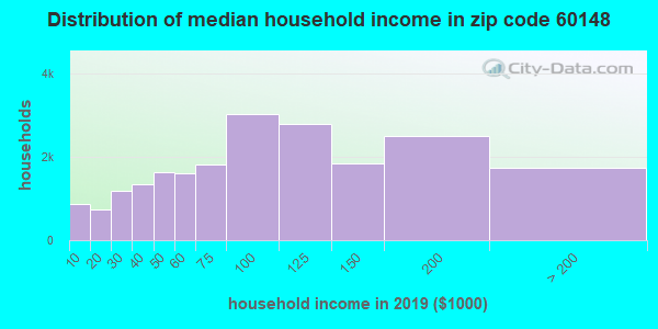 Zip code 60148 household income distribution in 2009