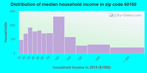 Zip code 60160 household income distribution in 2009