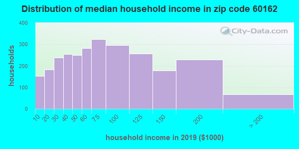 Zip code 60162 household income distribution in 2009