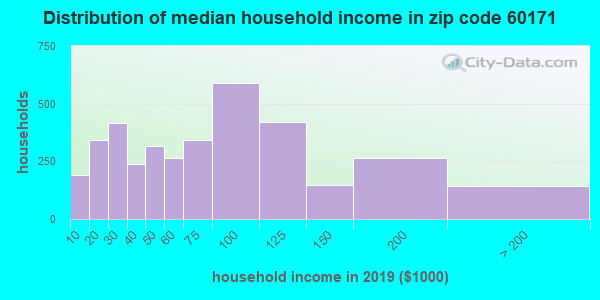 Zip code 60171 household income distribution in 2009