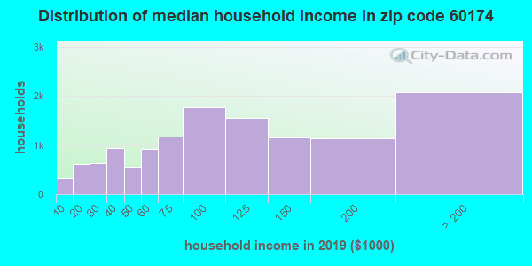 Zip code 60174 household income distribution in 2009