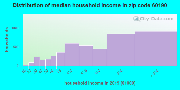Zip code 60190 household income distribution in 2009
