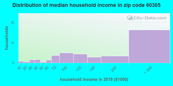 Zip code 60305 household income distribution in 2009