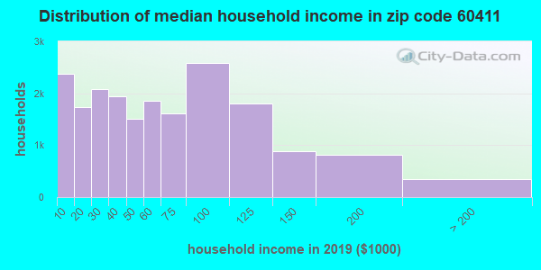 Zip code 60411 household income distribution in 2009