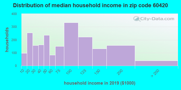 Zip code 60420 household income distribution in 2009