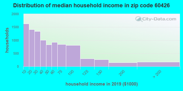 Zip code 60426 household income distribution in 2009