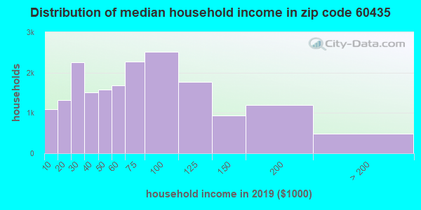 Zip code 60435 household income distribution in 2009