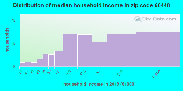 Zip code 60448 household income distribution in 2009