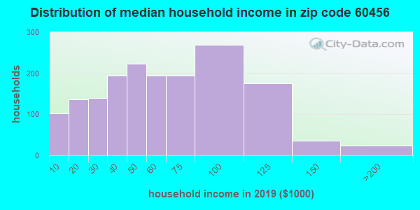 Zip code 60456 household income distribution in 2009