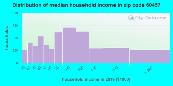 Zip code 60457 household income distribution in 2009