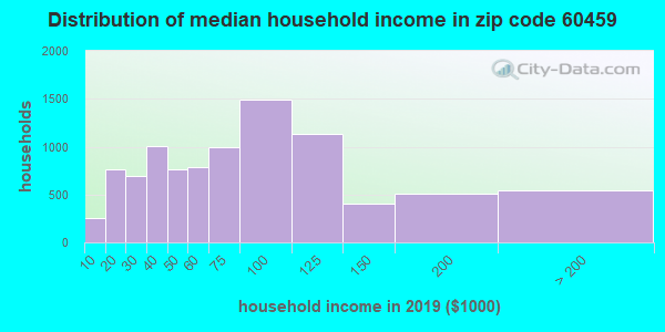 Zip code 60459 household income distribution in 2009