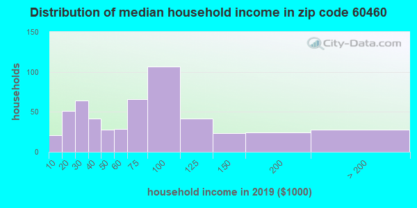 Zip code 60460 household income distribution in 2009