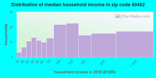 Zip code 60462 household income distribution in 2009