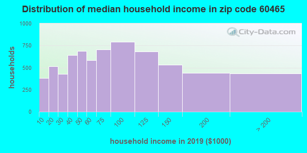 Zip code 60465 household income distribution in 2009