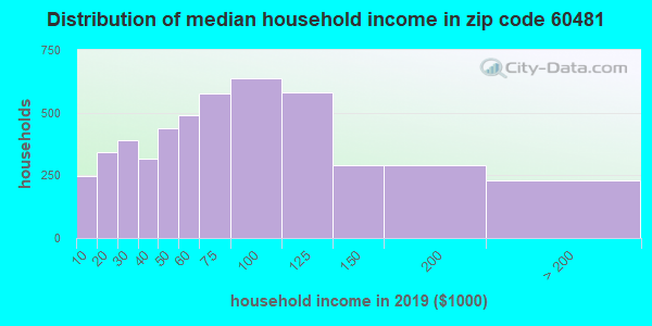 Zip code 60481 household income distribution in 2009