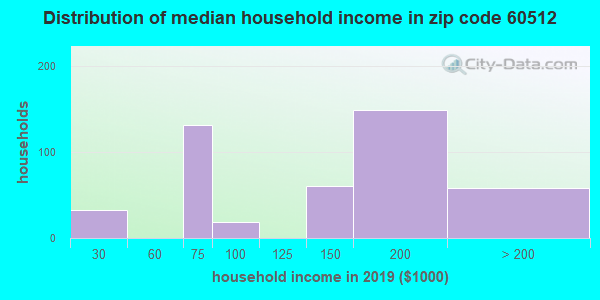 Zip code 60512 household income distribution in 2009