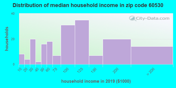 Zip code 60530 household income distribution in 2009