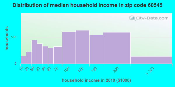 Zip code 60545 household income distribution in 2009