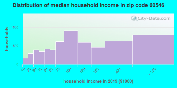 Zip code 60546 household income distribution in 2009