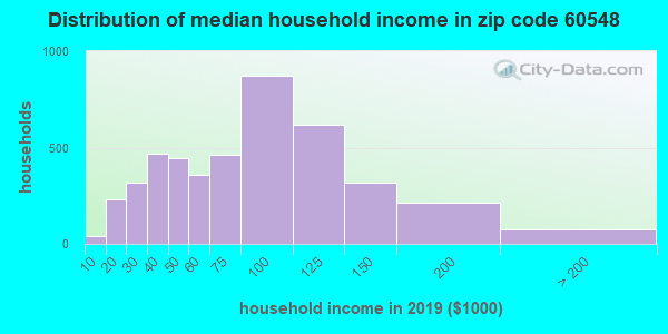 Zip code 60548 household income distribution in 2009