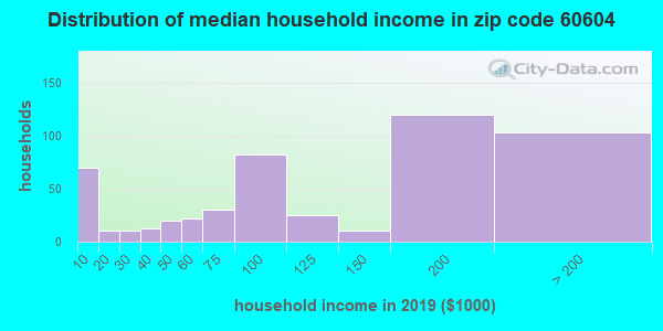 Zip code 60604 household income distribution in 2009