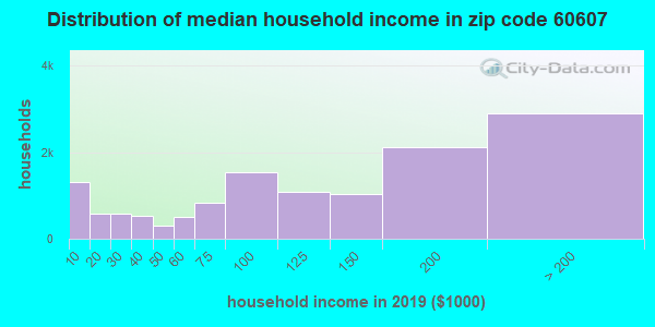 Zip code 60607 household income distribution in 2009