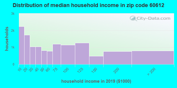 Zip code 60612 household income distribution in 2009