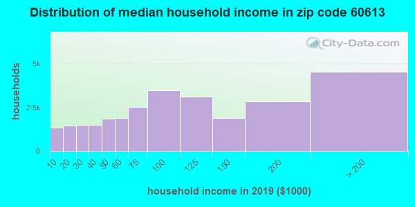 Zip code 60613 household income distribution in 2009