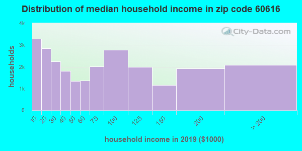 Zip code 60616 household income distribution in 2009