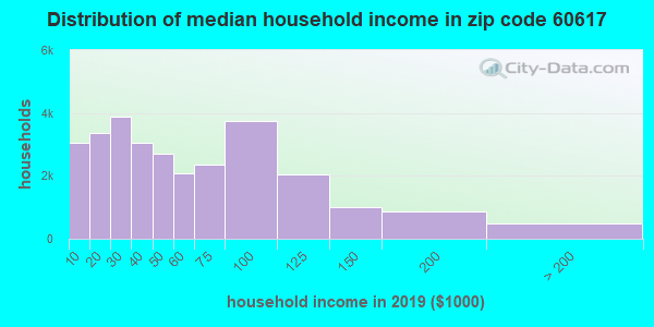 Zip code 60617 household income distribution in 2009
