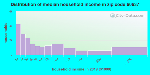 Zip code 60637 household income distribution in 2009