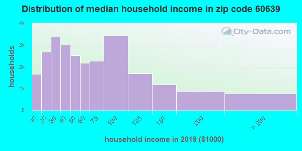 Zip code 60639 household income distribution in 2009